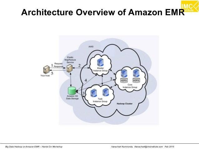 hanachart Numnonda, thanachart@imcinstitute.com Feb 2015Big Data Hadoop on Amazon EMR – Hands On Workshop Architecture Ove...