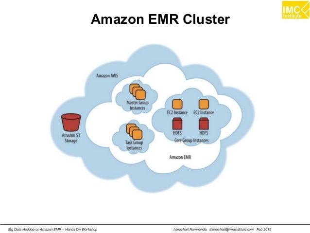 hanachart Numnonda, thanachart@imcinstitute.com Feb 2015Big Data Hadoop on Amazon EMR – Hands On Workshop Amazon EMR Clust...