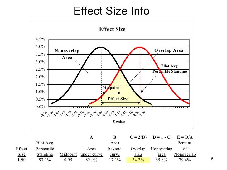 Effect Size