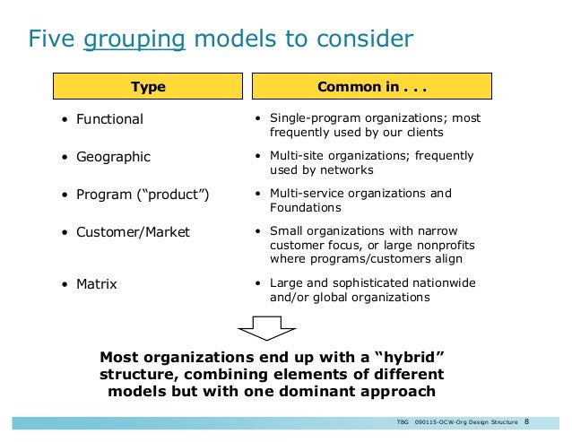 Effective Organizations Structural Design Pdf