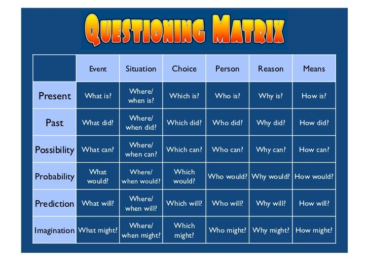 effective questioning in teaching When i realized the effectiveness of these simple question strategies, i was  excited that teachers could scaffold and differentiate materials.