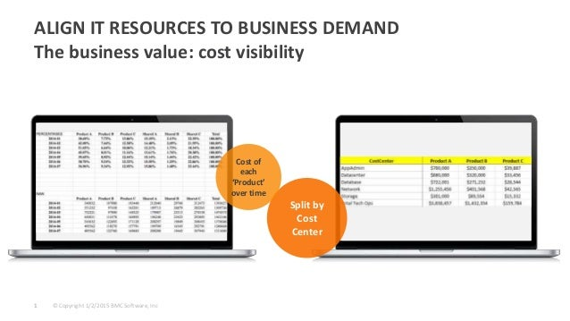 © Copyright 1/2/2015 BMC Software, Inc1 ALIGN IT RESOURCES TO BUSINESS DEMAND The business value: cost visibility Split by...