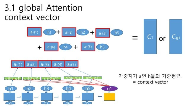 Effective approaches to attention based neural machine translation