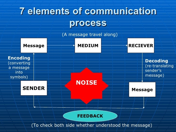 Seven key elements in the communication process