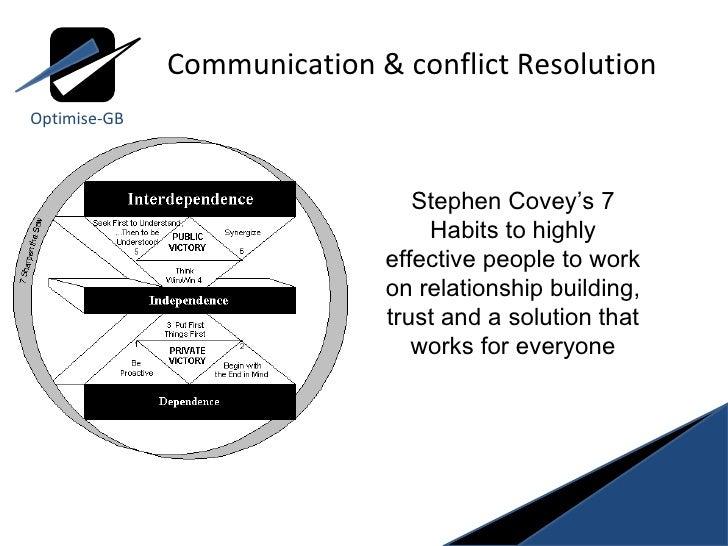 resolving conflict through negotiation