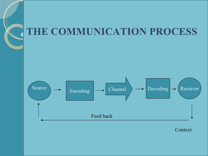 the effectiveness of the communication process Communication process communication effectiveness & feedback  we use your linkedin profile and activity data to personalize ads and to show you more relevant ads.