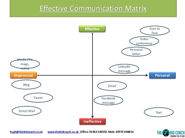 Effective communication matrix for Project communication matrix template