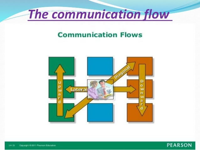 communication skills in nursing Therapeutic communication therapeutic communication, in short, is an interaction between a nurse and a patient that helps advance the physical and emotional health of the.