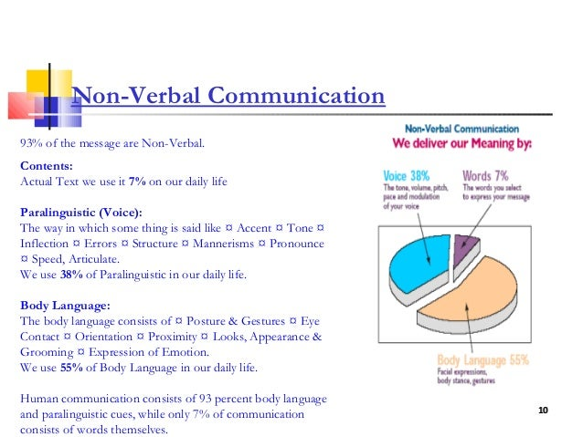describe the principles of verbal and nonverbal communication What is the difference between verbal and nonverbal communication the first occurs through words, whereas the other is through gestures, postures and facial.