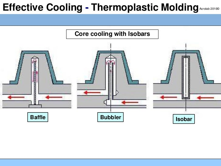 Effective Cooling for Molding Thermosplastics