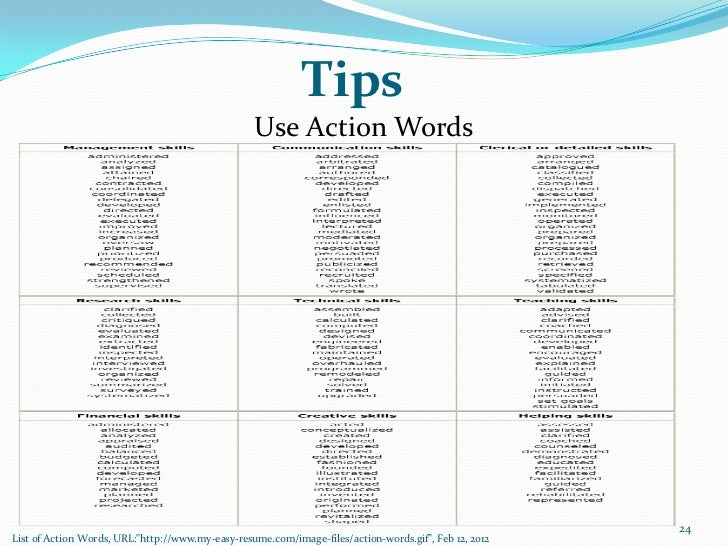 SlideShare  Action Words To Use In A Resume