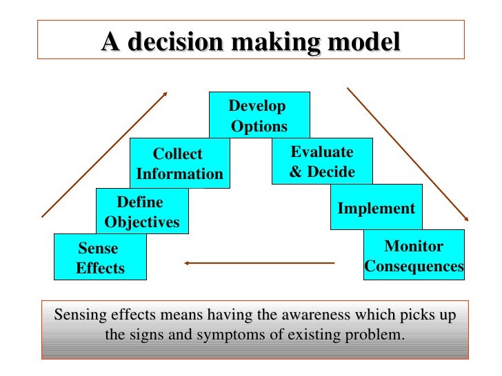 developing effective decision models essay Decide: a decision-making model for more effective decision making by  (4) i =  identify the best alternative, (5) d = develop and implement a plan of action,.