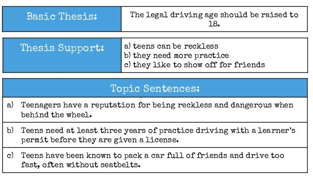 effective essay elements w   4 topic sentences 9 basic thesis the legal driving age