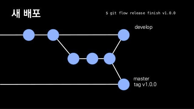 핫 픽스 master tag v1.0.0