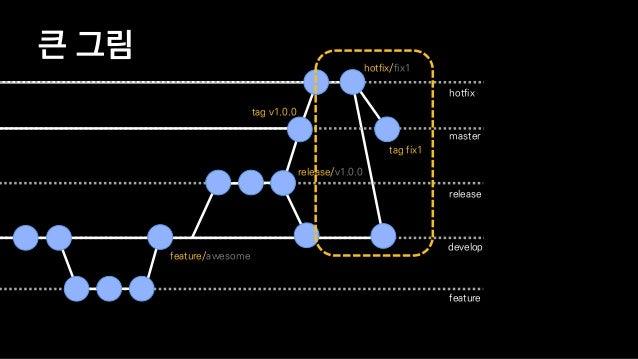 장점 • 가독성 향상 • feature → develop 머지 커밋 == 새로운 기능이 있구나 • 작업 내용은 feature branch로 격리되어 다른 코드와 섞이지 않음 • 효율 향상 • 브랜치의 역할이 정해져 있기...