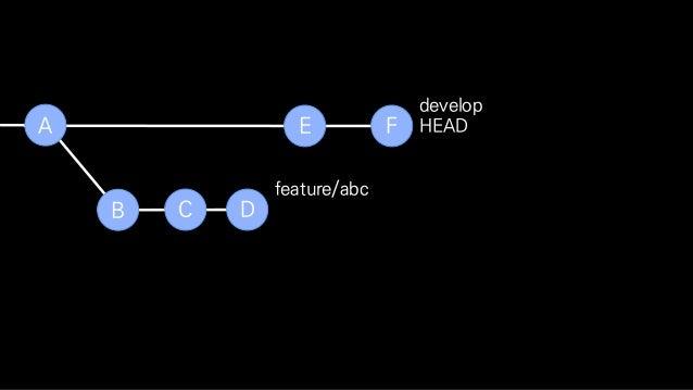 B C D feature/abc E FA develop $ git checkout feature/abc $ git rebase develop HEAD