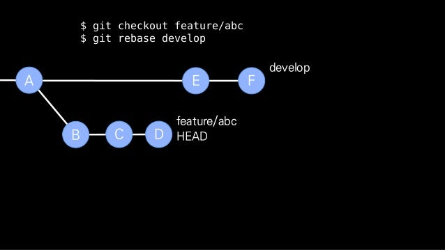 B C D feature/abc E FA develop 공통 조상을 찾음 HEAD