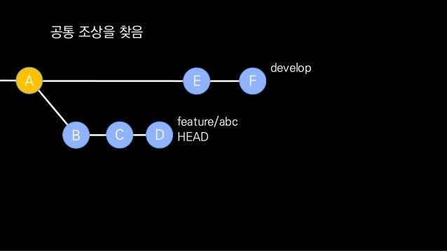 B C D feature/abc E FA develop 내부적으로 각 커밋마다 패치를 만들어 둠 HEAD B C D