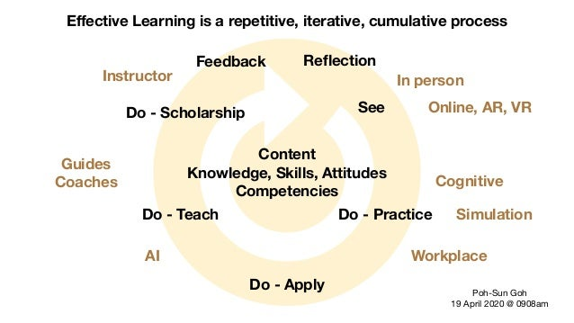 Effective Learning is a repetitive, iterative, cumulative process Poh-Sun Goh  19 April 2020 @ 0908am Content Knowledge, Sk...