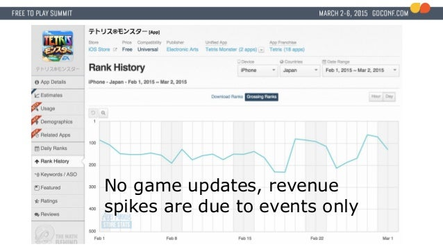 No game updates, revenue spikes are due to events only