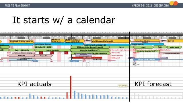 It starts w/ a calendar KPI actuals KPI forecast