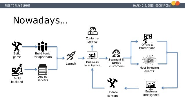 Build game Build backend Launch Build tools for ops team Segment & target customers Deploy servers Business intelligence O...