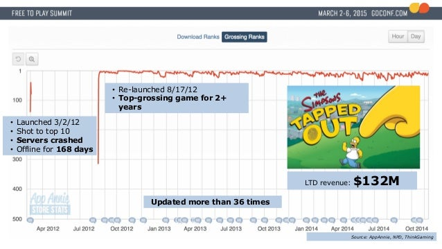 • Launched 3/2/12 • Shot to top 10 • Servers crashed • Offline for 168 days • Re-launched 8/17/12 • Top-grossing game for ...