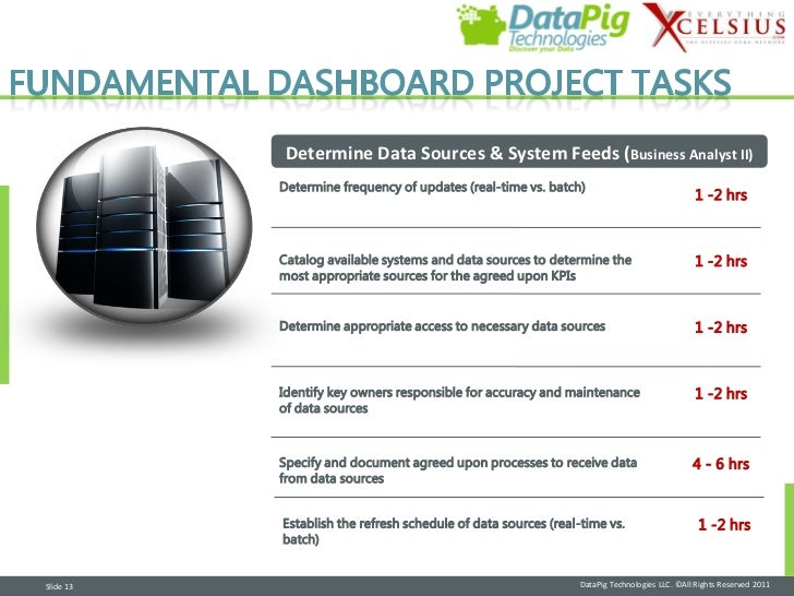 Determine Data Sources & System Feeds (Business Analyst II)           Determine frequency of updates (real-time vs. batch)...