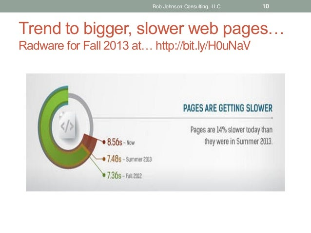 Bob Johnson Consulting, LLC  10  Trend to bigger, slower web pages… Radware for Fall 2013 at… http://bit.ly/H0uNaV