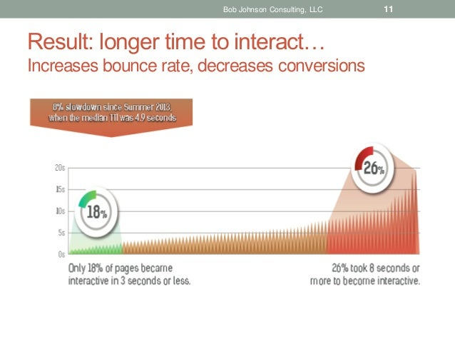 Bob Johnson Consulting, LLC  Result: longer time to interact… Increases bounce rate, decreases conversions  11
