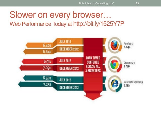 Bob Johnson Consulting, LLC  Slower on every browser… Web Performance Today at http://bit.ly/1525Y7P  12