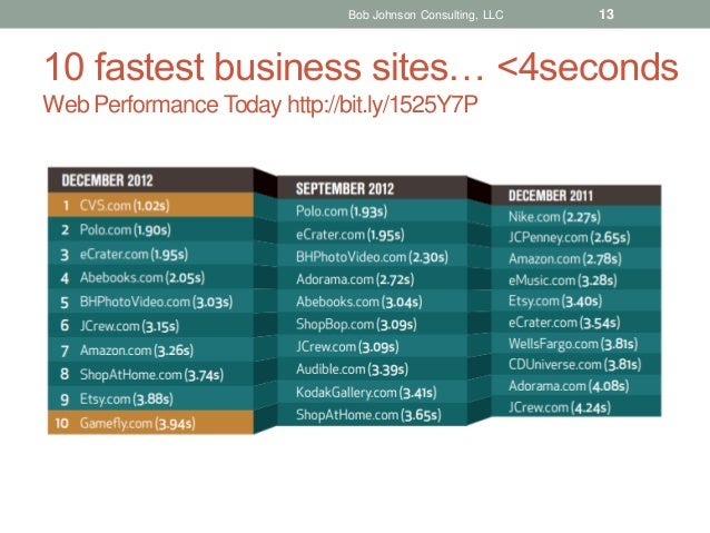 Bob Johnson Consulting, LLC  13  10 fastest business sites… <4seconds Web Performance Today http://bit.ly/1525Y7P