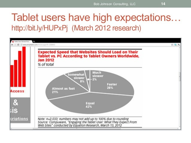 Bob Johnson Consulting, LLC  14  Tablet users have high expectations… http://bit.ly/HUPxPj (March 2012 research)