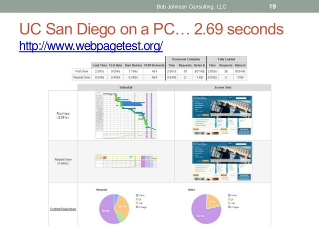 Bob Johnson Consulting, LLC  19  UC San Diego on a PC… 2.69 seconds http://www.webpagetest.org/