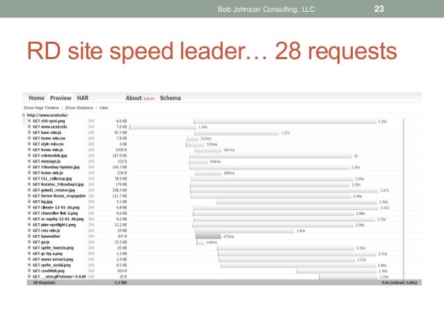 Bob Johnson Consulting, LLC  23  RD site speed leader… 28 requests