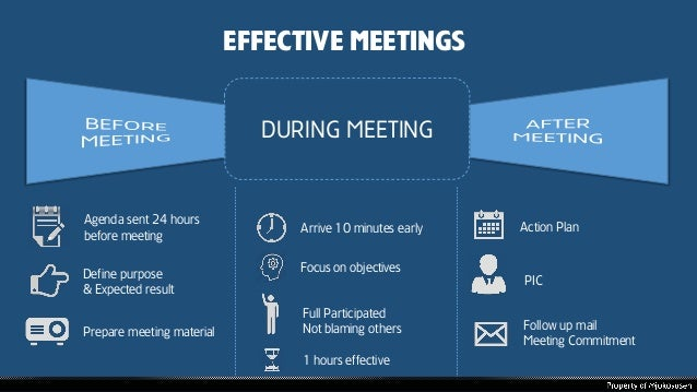 EFFECTIVE MEETINGS DURING MEETING Agenda sent 24 hours before meeting Arrive 10 minutes early Focus on objectives Full Par...
