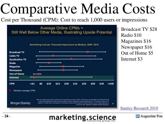 effectiveness of digital marketing pdf