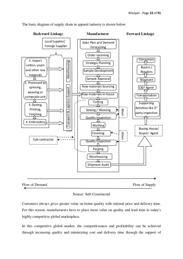 industrial clustering of textiles and apparel Study on the interactive relationship between specialized market and industrial clusters of textiles and clothing in china.
