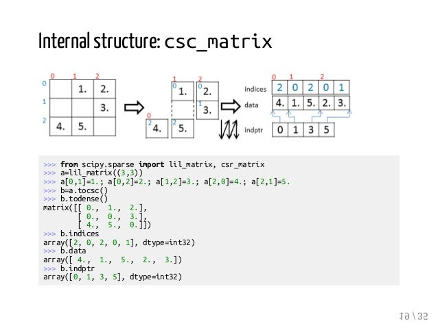 Effective Numerical Computation in NumPy and SciPy