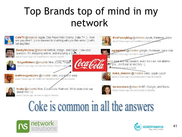 Top Brands top of mind in my network  Coke is common in all the answers