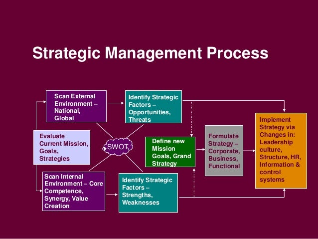 List the Steps in Effective Planning