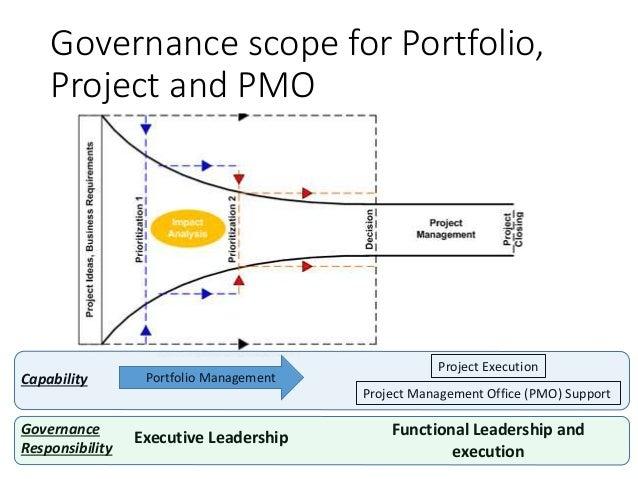 Effective Portfolio Management