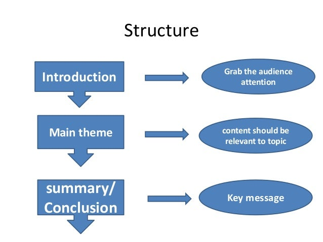 structure of good essay