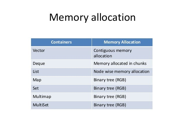 Memory allocation Containers Memory Allocation Vector Contiguous memory allocation Deque Memory allocated in chunks List N...