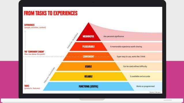 Spectrum of UX http://www.kickerstudio.com/2008/12/the-disciplines-of-user-experience/