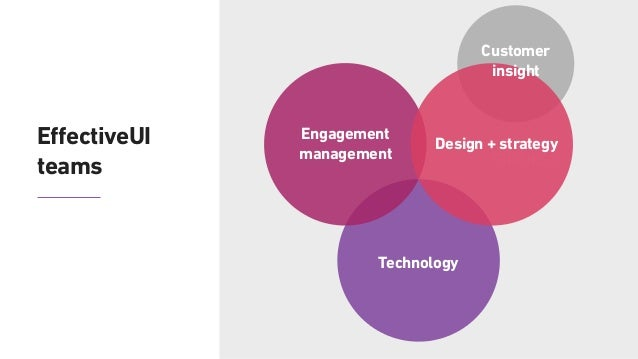 The UX design process