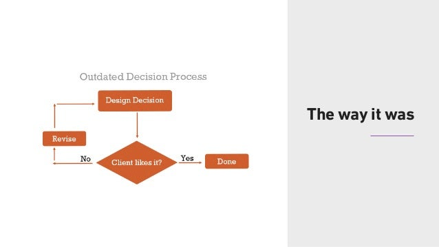 32 The design process