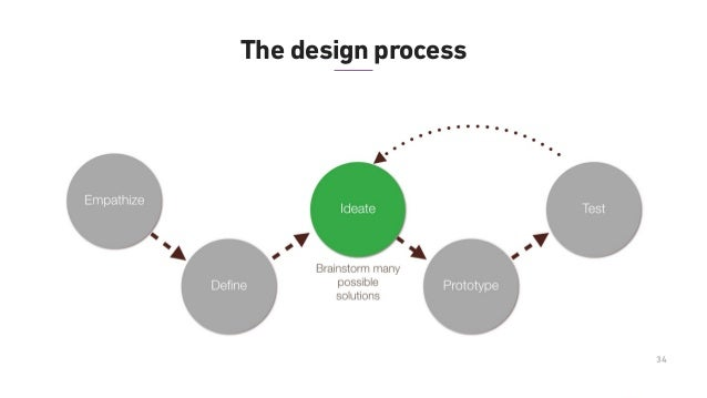 36 The design process