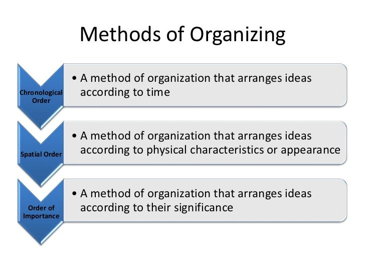 methods of organization in an essay Effects of organization on communication conclusion strategies and methods in conflict organizational structure effects of organization on communication.