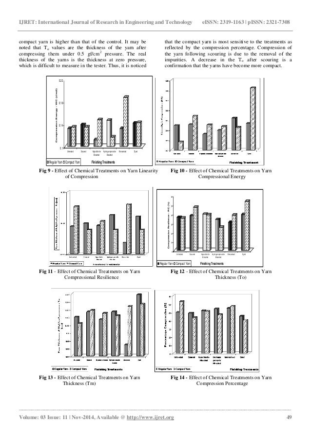Effect of chemical treatments on the characteristics of